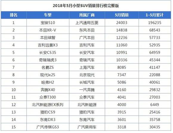 2018年1-5月小型suv销量排名前五名,小型suv就是这么牛 2018年1-5月小型suv销量排名前五名,小型suv就是这么牛 小型SUV销量 第1张