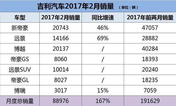 2017年2月吉利汽车销量排行榜 增167% 2017年2月吉利汽车销量排行榜 增167% 吉利SUV 第2张