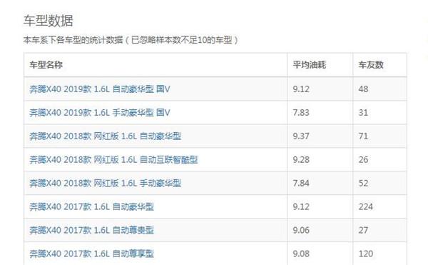 奔腾X40八月销量 2019年8月销量3728辆(销量排名第64) 奔腾X40八月销量 2019年8月销量3728辆(销量排名第64) SUV车型销量 第3张