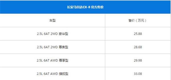 马自达CX-8八月销量 2019年8月销量146辆(销量排名第215) 马自达CX-8八月销量 2019年8月销量146辆(销量排名第215) SUV车型销量 第3张