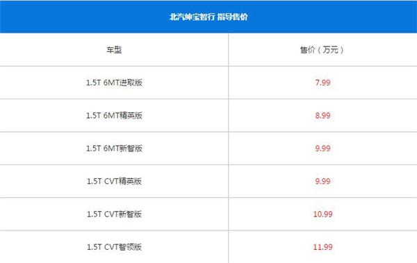 北京汽车智行八月销量 2019年8月销量754辆(销量排名第148) 北京汽车智行八月销量 2019年8月销量754辆(销量排名第148) SUV车型销量 第4张