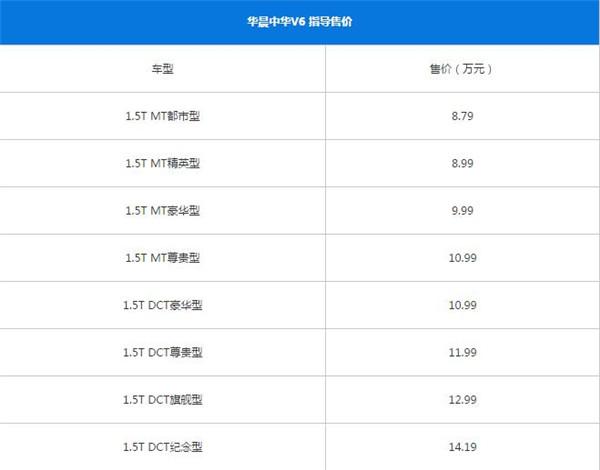 中华V6八月销量 2019年8月销量3辆(销量排名第232) 中华V6八月销量 2019年8月销量3辆(销量排名第232) SUV车型销量 第4张