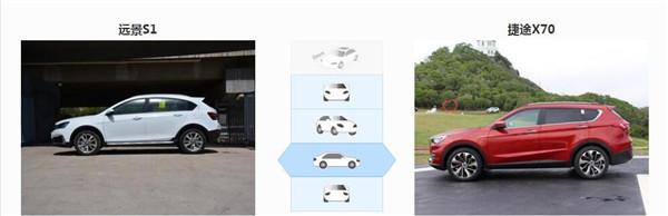吉利远景S1七月销量 2019年7月销量1453辆(销量排名第117) 吉利远景S1七月销量 2019年7月销量1453辆(销量排名第117) SUV车型销量 第4张