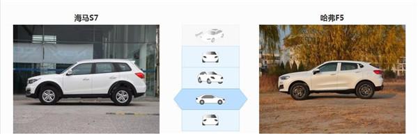 海马S7七月销量 2019年7月销量6辆(销量排名第270) 海马S7七月销量 2019年7月销量6辆(销量排名第270) SUV车型销量 第3张