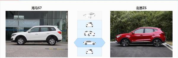 海马S7七月销量 2019年7月销量6辆(销量排名第270) 海马S7七月销量 2019年7月销量6辆(销量排名第270) SUV车型销量 第4张