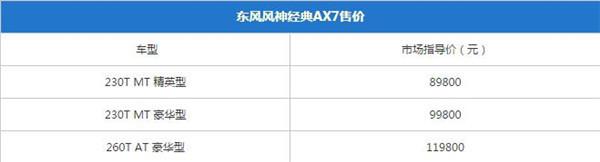 东风风神AX7六月销量 2019年6月销量3018辆(销量排名第79) 东风风神AX7六月销量 2019年6月销量3018辆(销量排名第79) SUV车型销量 第1张