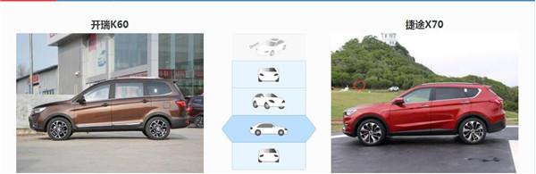 开瑞K60六月销量 2019年6月销量937辆(销量排名第152) 开瑞K60六月销量 2019年6月销量937辆(销量排名第152) SUV车型销量 第3张