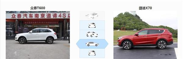 众泰T600六月销量 2019年6月销量1367辆(销量排名第133) 众泰T600六月销量 2019年6月销量1367辆(销量排名第133) SUV车型销量 第3张