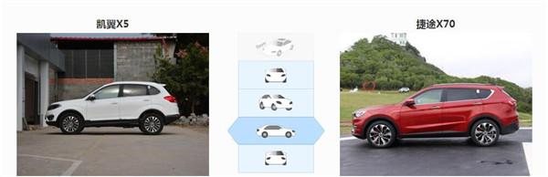 凯翼X5六月销量 2019年6月销量831辆(销量排名159) 凯翼X5六月销量 2019年6月销量831辆(销量排名159) SUV车型销量 第3张