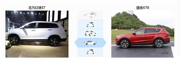 北汽幻速S7六月销量 2019年6月销量703辆(销量排名第169) 北汽幻速S7六月销量 2019年6月销量703辆(销量排名第169) SUV车型销量 第3张