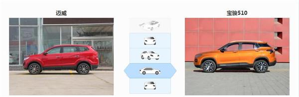 力帆迈威六月销量 2019年6月销量449辆(销量排名第186) 力帆迈威六月销量 2019年6月销量449辆(销量排名第186) SUV车型销量 第4张