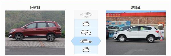 比速T5六月销量 2019年6月销量376辆(销量排名第192) 比速T5六月销量 2019年6月销量376辆(销量排名第192) SUV车型销量 第4张