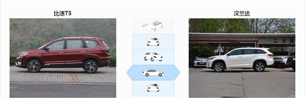 比速T5六月销量 2019年6月销量376辆(销量排名第192) 比速T5六月销量 2019年6月销量376辆(销量排名第192) SUV车型销量 第3张