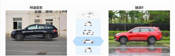 斯柯达柯迪亚克五月销量 2019年5月销量5567辆(销量排名第39) 斯柯达柯迪亚克五月销量 2019年5月销量5567辆(销量排名第39) SUV车型销量 第3张