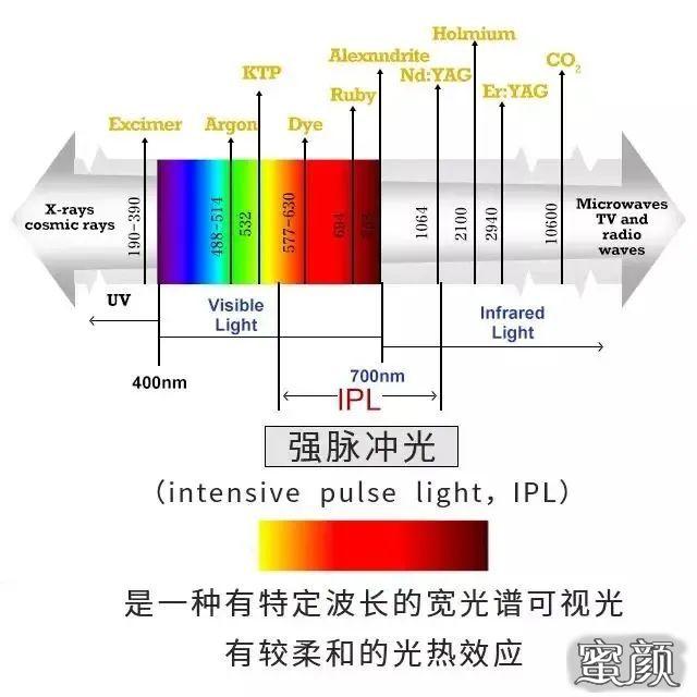 https://img.miyanlife.com/mnt/timg/210227/20535A245-1.jpg 普通的光子嫩肤和M22-AOPT超光子嫩肤究竟有什么区别? 知识库 第2张